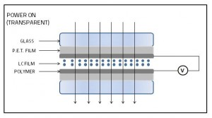Illustration showing how privacy glass works when powered on
